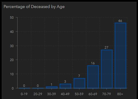 1.2.21 Deathrates by Age - Courtesy MSP Emergency Management & Homeland Security Division.JPG