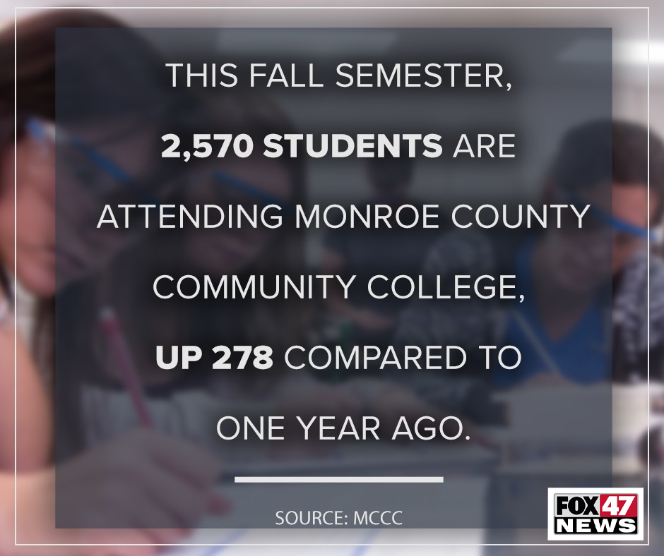 This fall semester, 2,570 students are attending Monroe Community College, up 278 compared to one year ago.