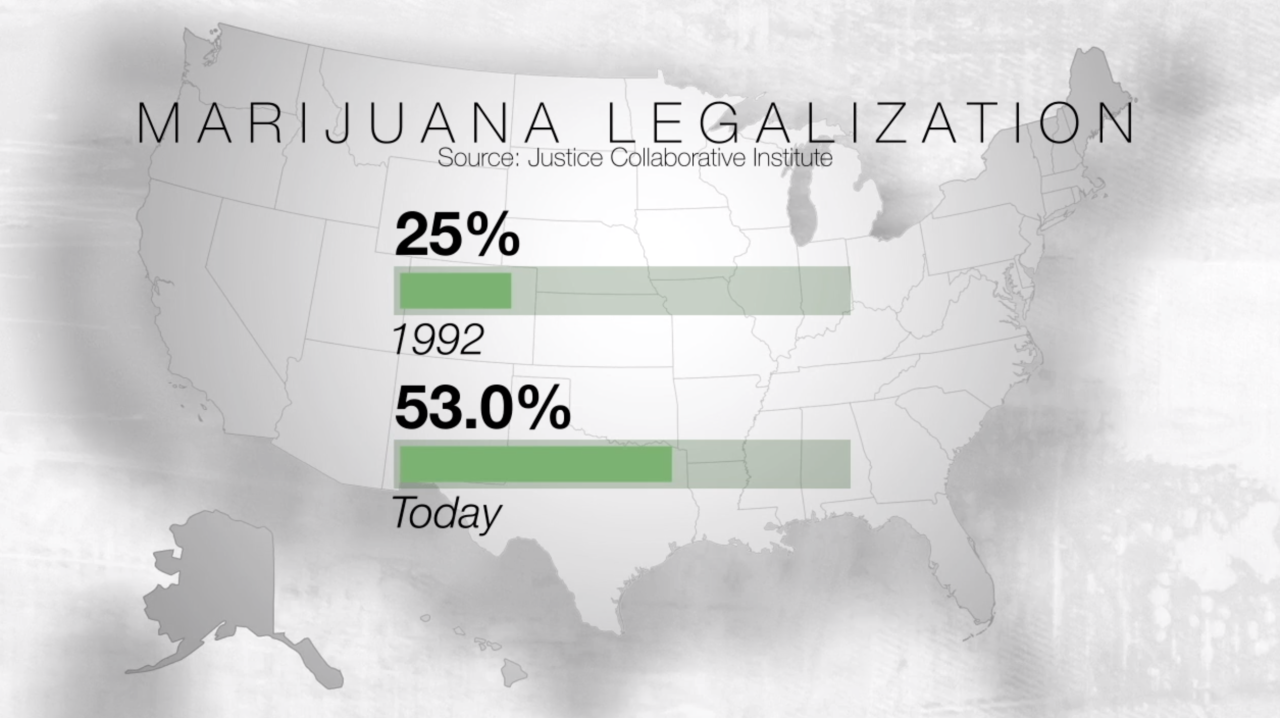 Bipartisan support for marijuana legalization rising as conservative Montana, South Dakota vote to legalize