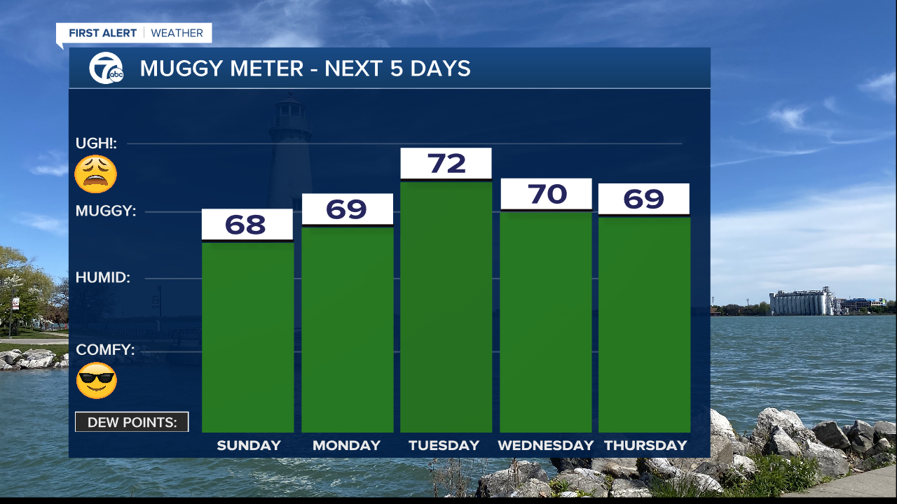 Muggy Meter iCast - Next 5 Days - Mike.png