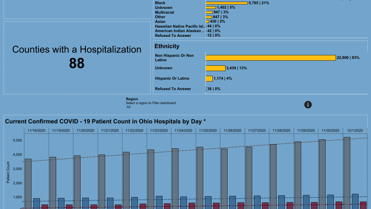 Dashboard_ Hospitalization Overview (2).png