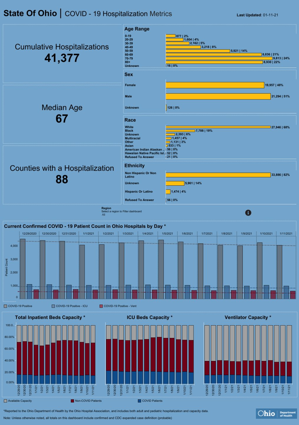 Dashboard_ Hospitalization Overview (6).png