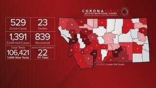 Montana Coronavirus 070820 UPDATE