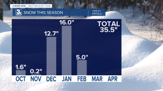 Snow Totals by Month.png