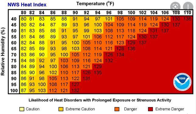 Heat Index.JPG