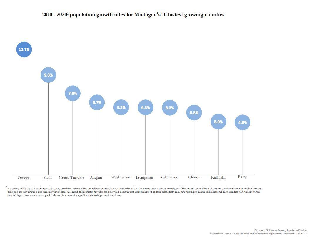 county growth charts 1.JPG
