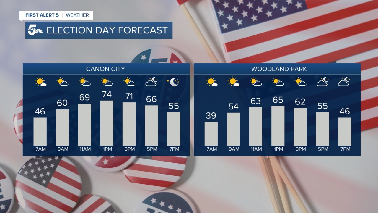 Election Day Forecast -- CC & WP