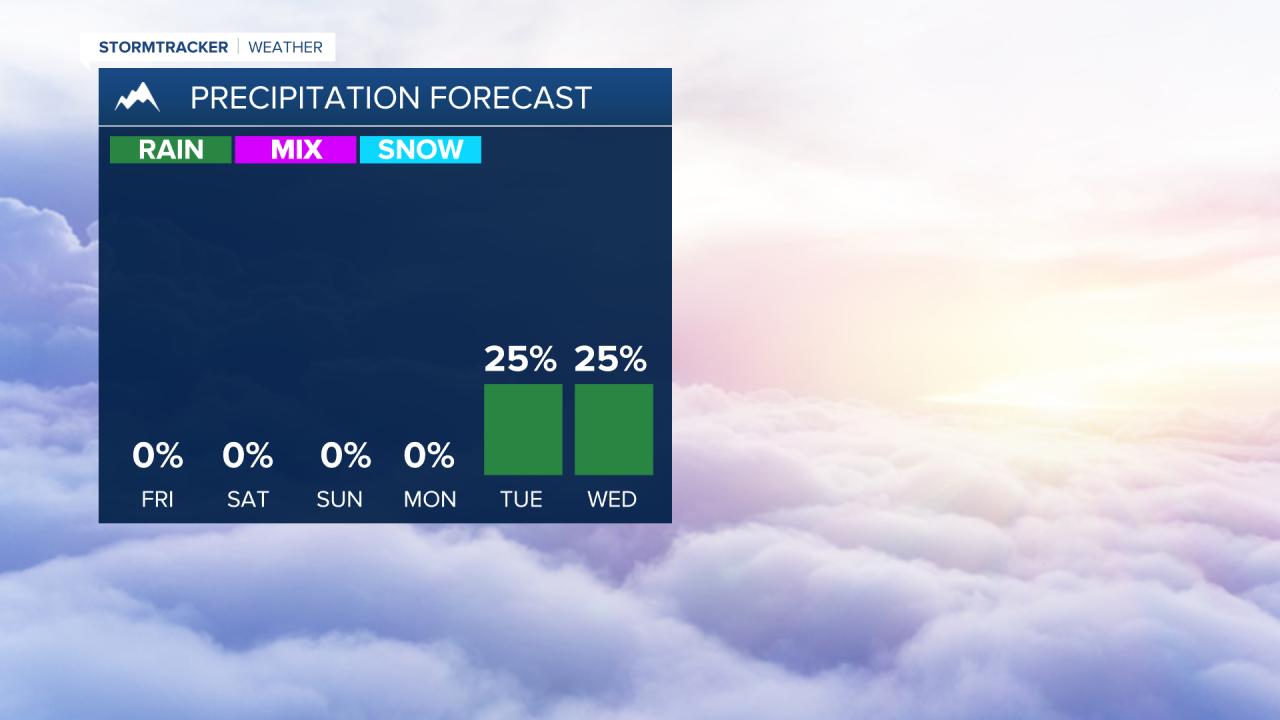 Rain chances increase early next week