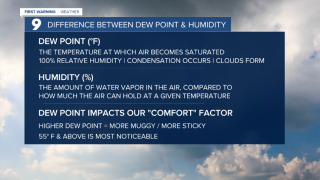 thumbnail_Cuy Difference Between Dew Point and Humidity.png