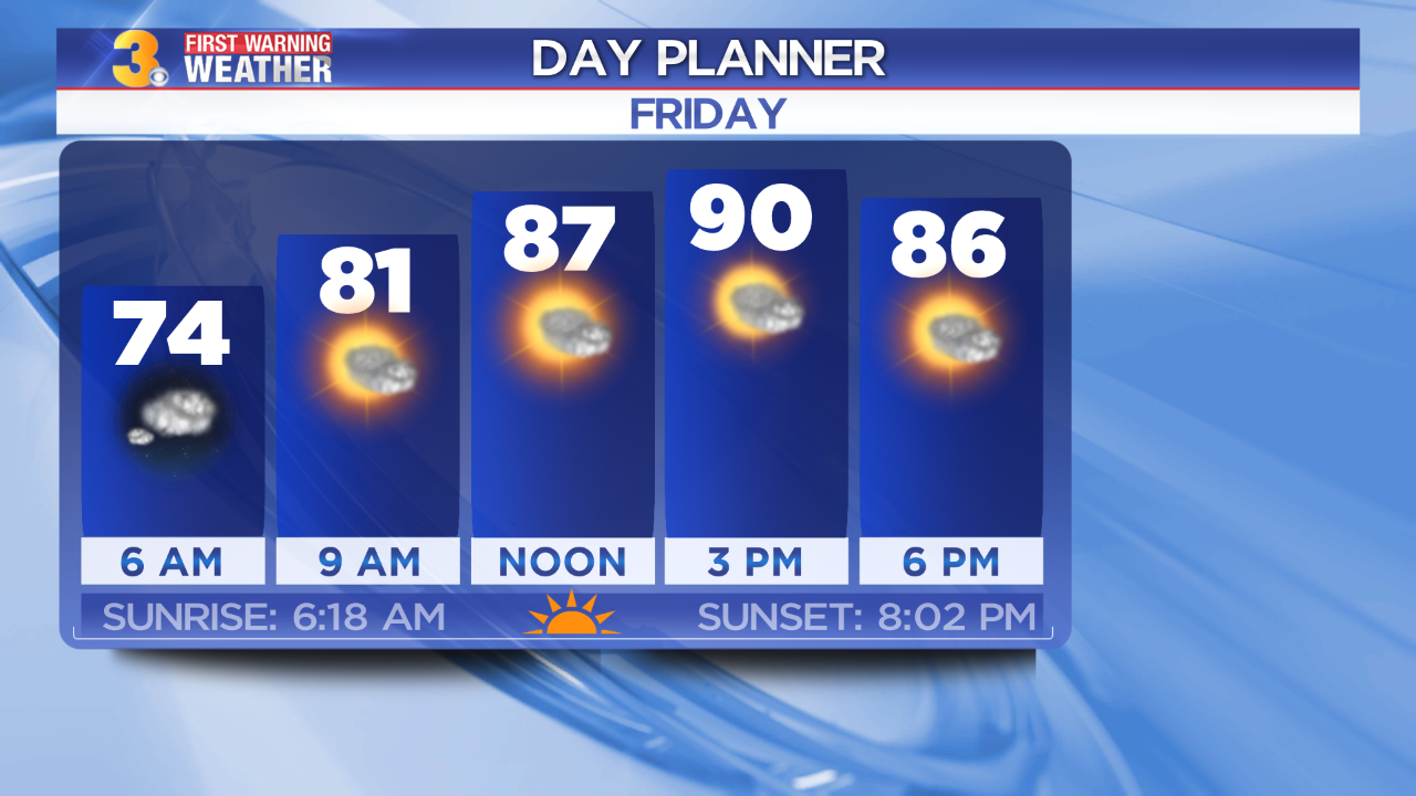 First Warning Forecast: Low rain chances and highs near 90 to end the work week