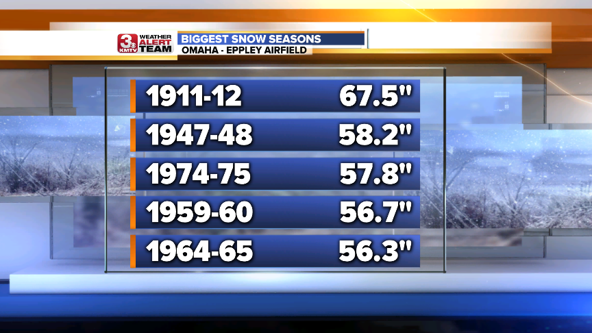 Highest Snow Seasons.png