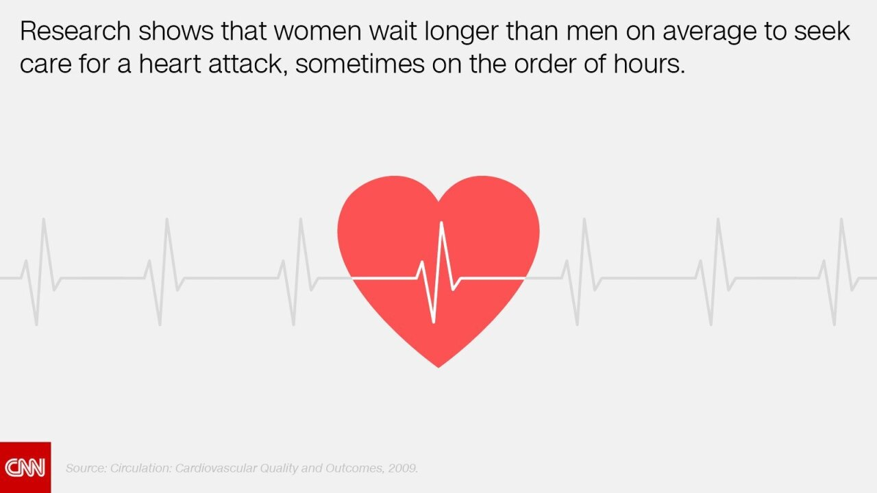 Heart attacks are on the rise among young women, study shows
