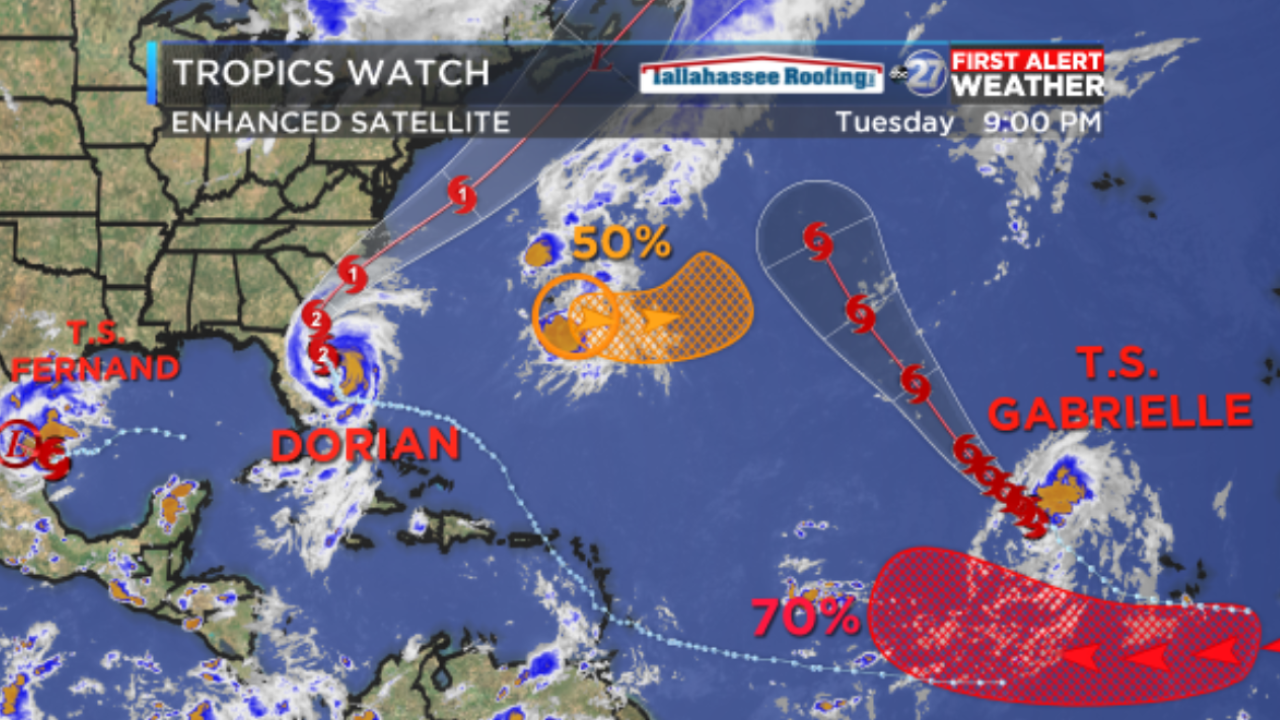Tropics heat up as direct threat from Dorian lessens