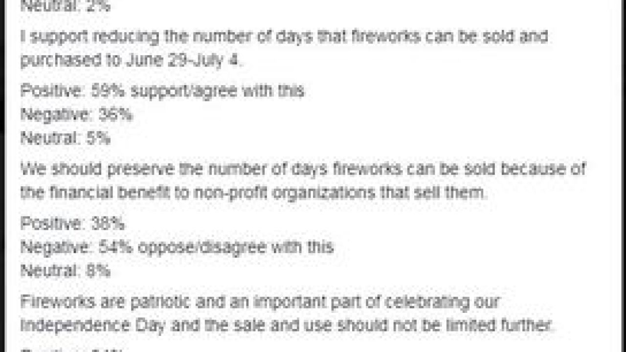 Mayor releases preliminary results of survey on fireworks crackdown in Omaha