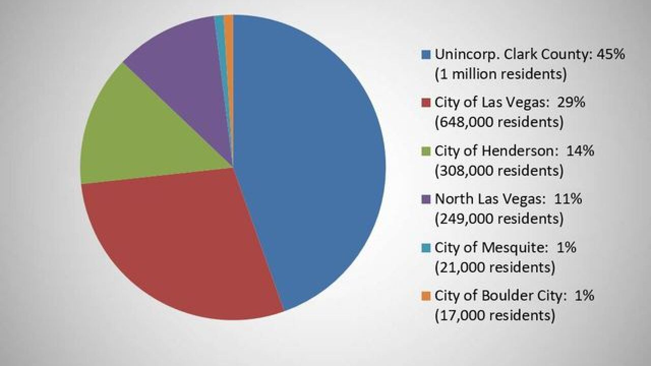 Unincorporated county population above 1 million
