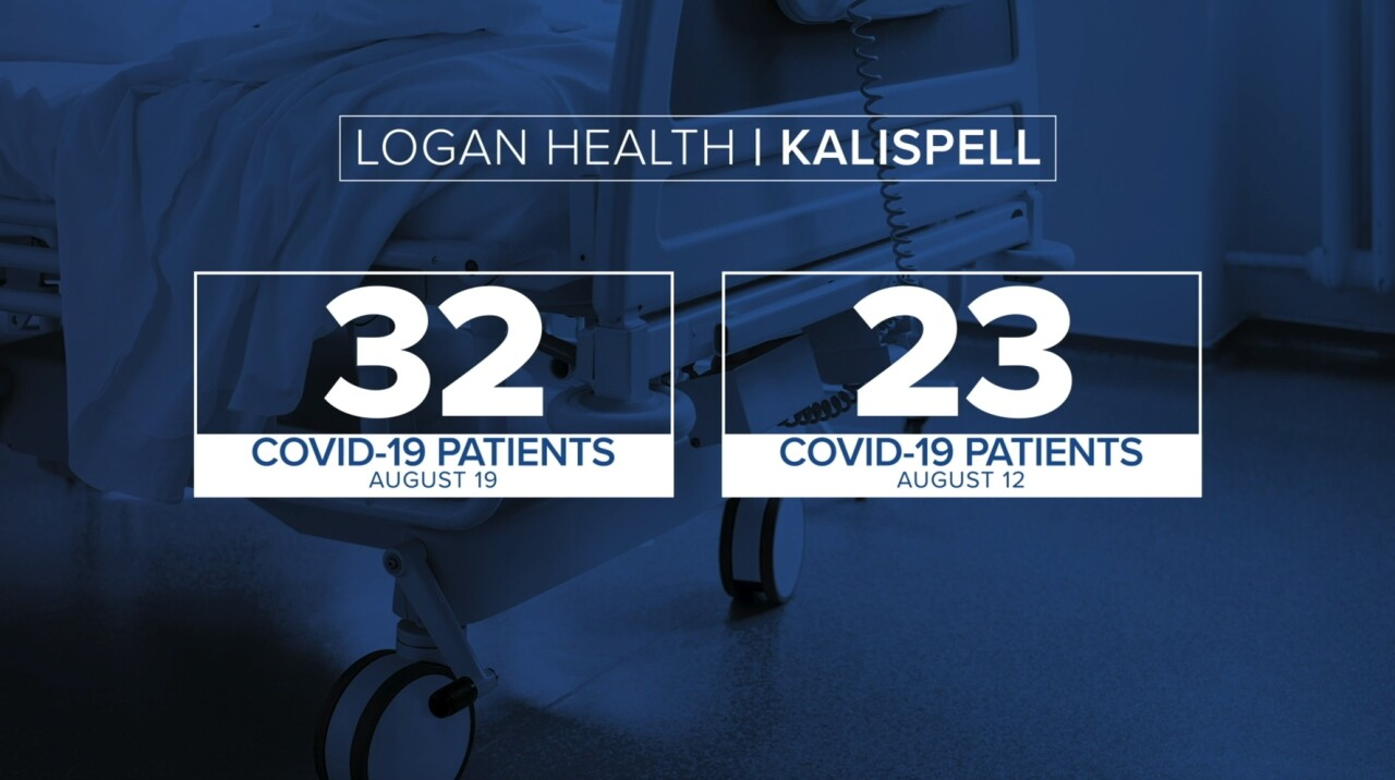 Logan Health COVID-19 intake Aug. 19, 2021