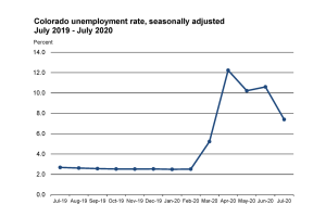 colorado-unemployment-rate-july2020.png