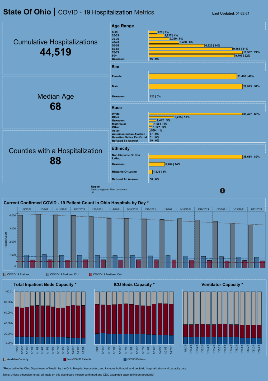 Dashboard_ Hospitalization Overview.png
