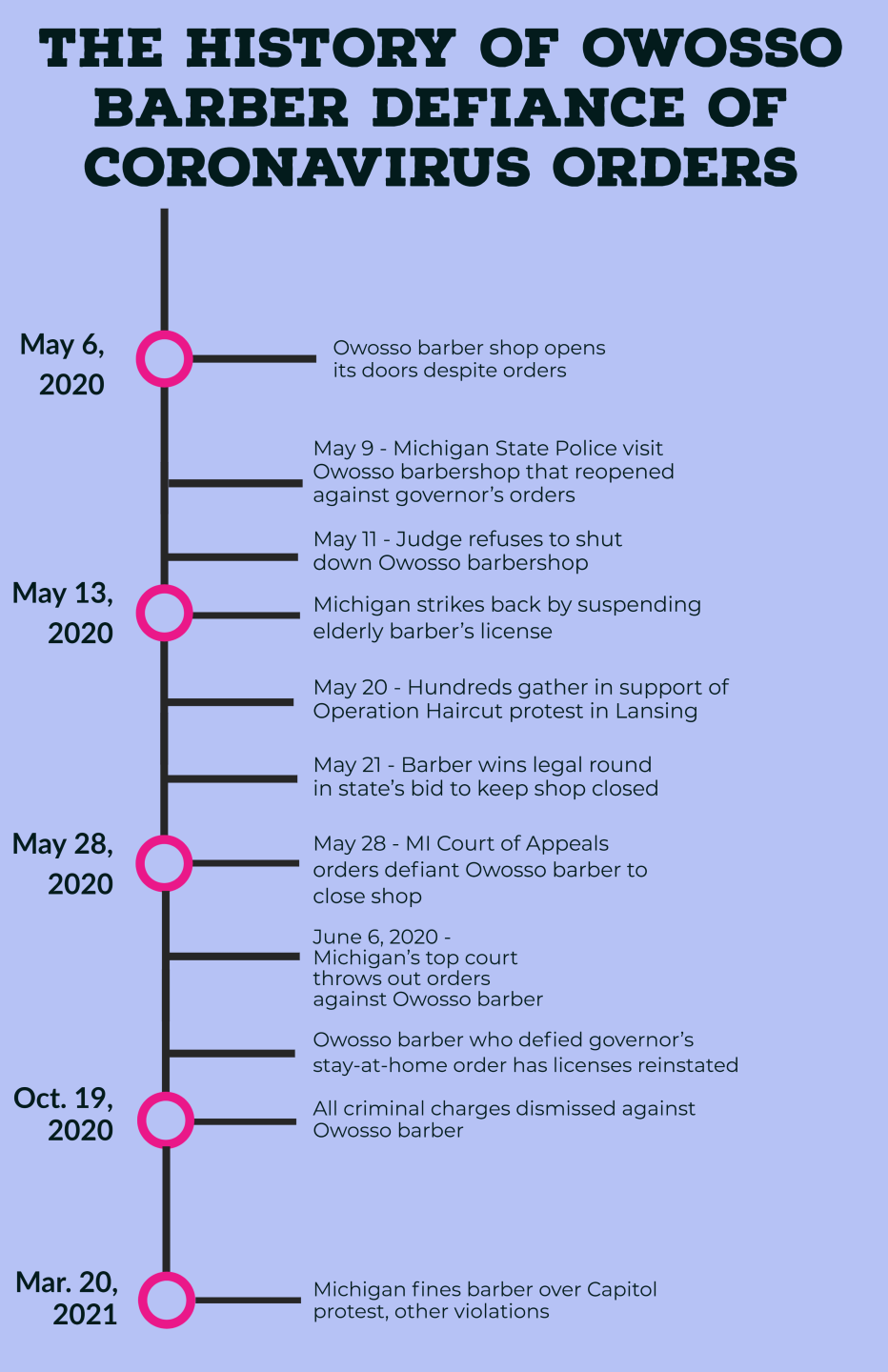 Owosso Barber Timeline of Events