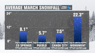Average March snowfall for Southern Colorado