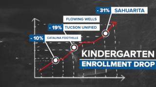 Kindergarten Enrollment Drop
