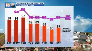 Hot & Humid Through the Week