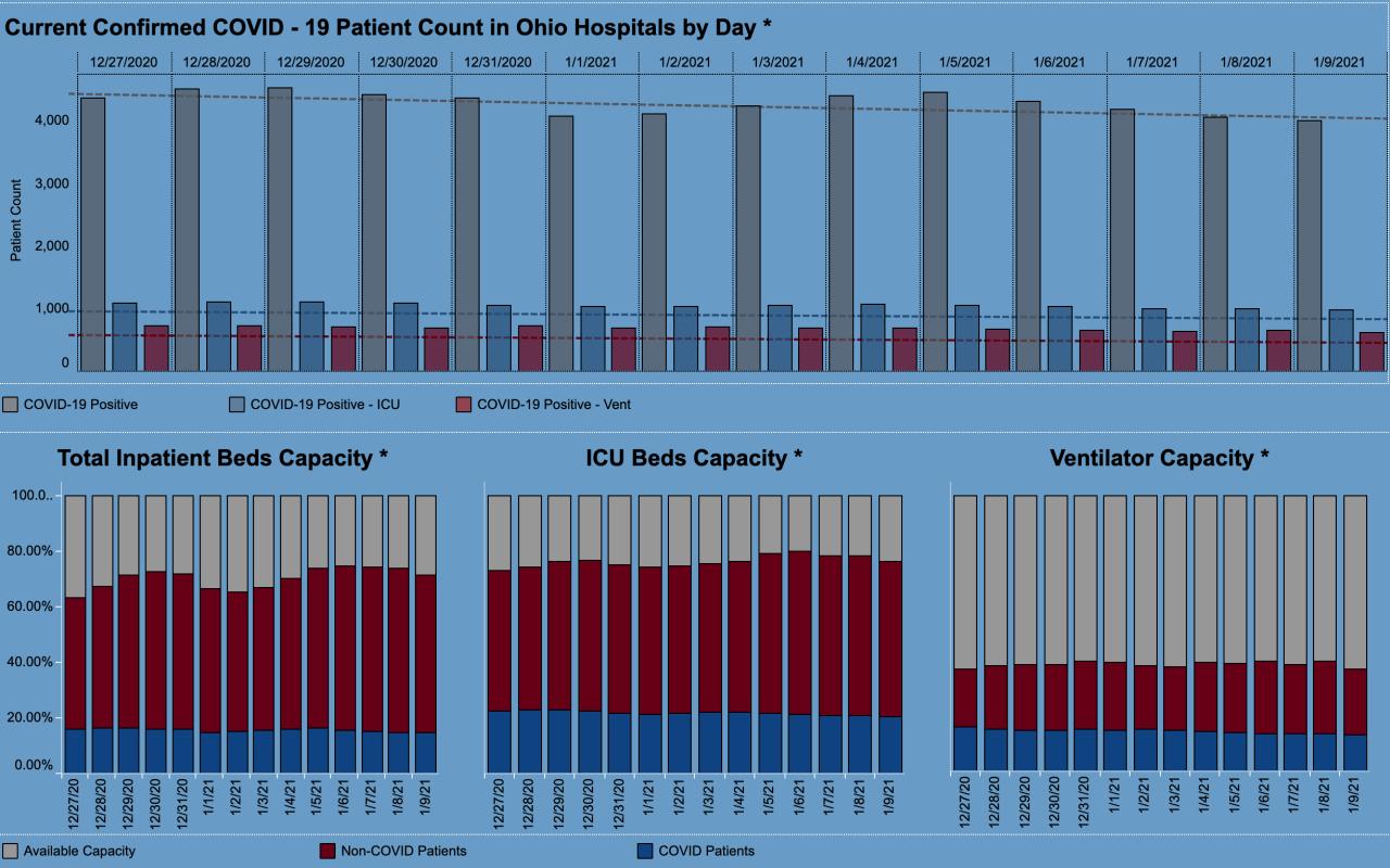 12-9-21 CV hospital