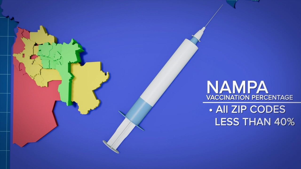 Nampa's vaccination rate as of August