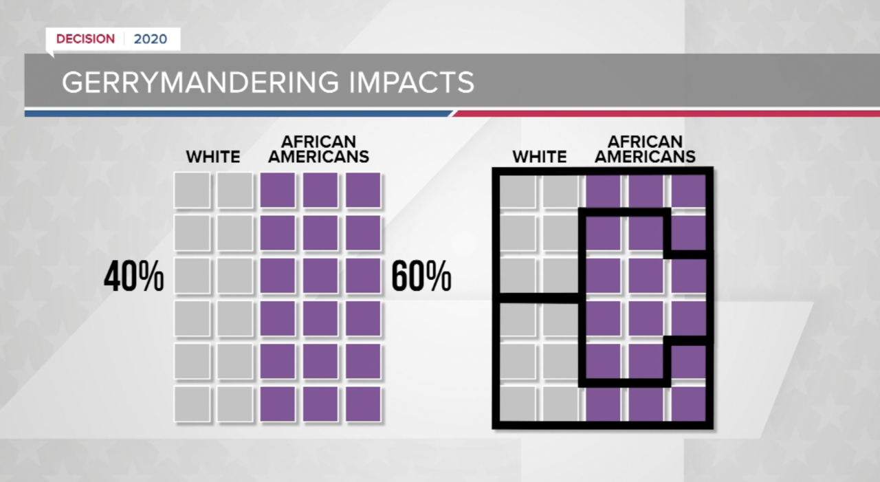Gerrymandering example, designed by University of Wisconsin, Applied Population Lab