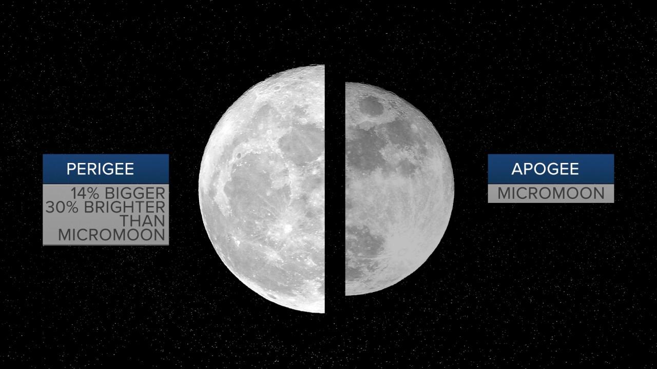 Super Moon vs Micromoon