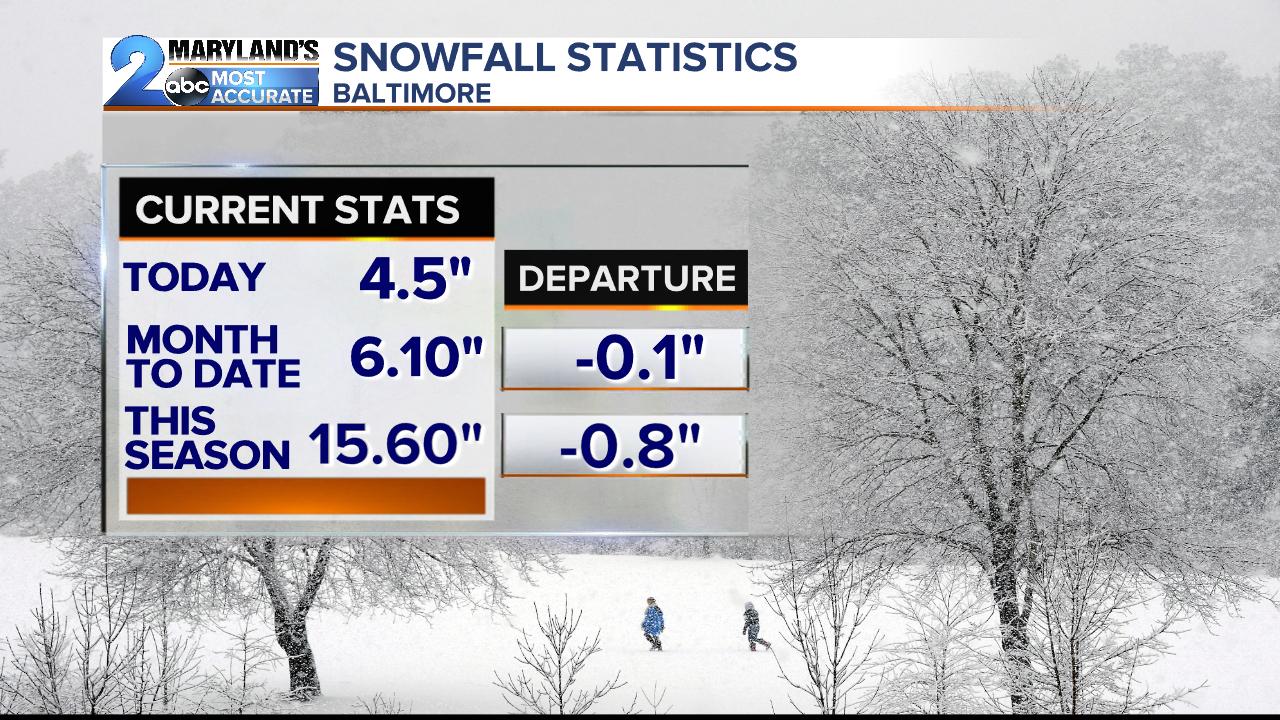 Snowfall Statistics.png