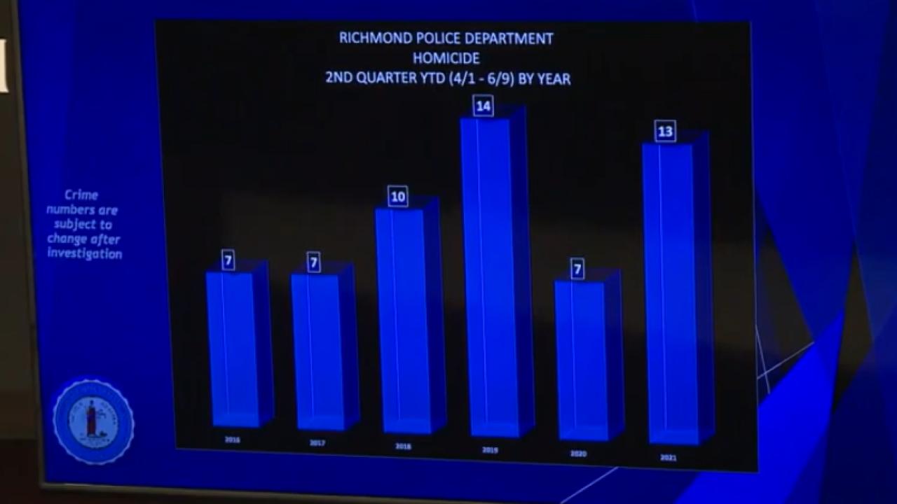 RPD 2021 Second Quarter Crime Report Homicides.png