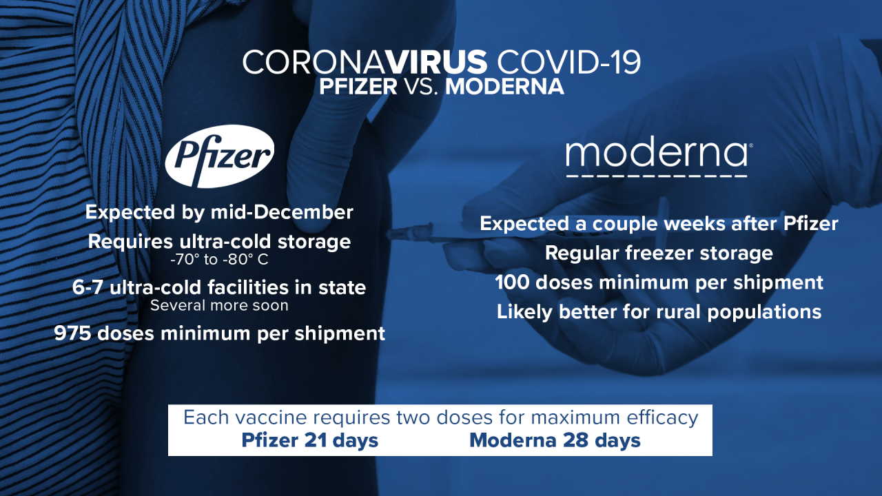 Taking a look at Montana's COVID vaccine distribution plan