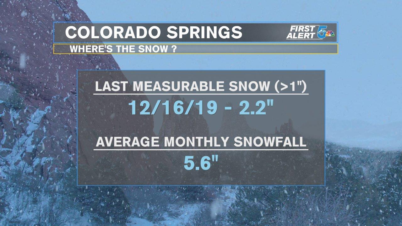 Colorado Springs winter snow