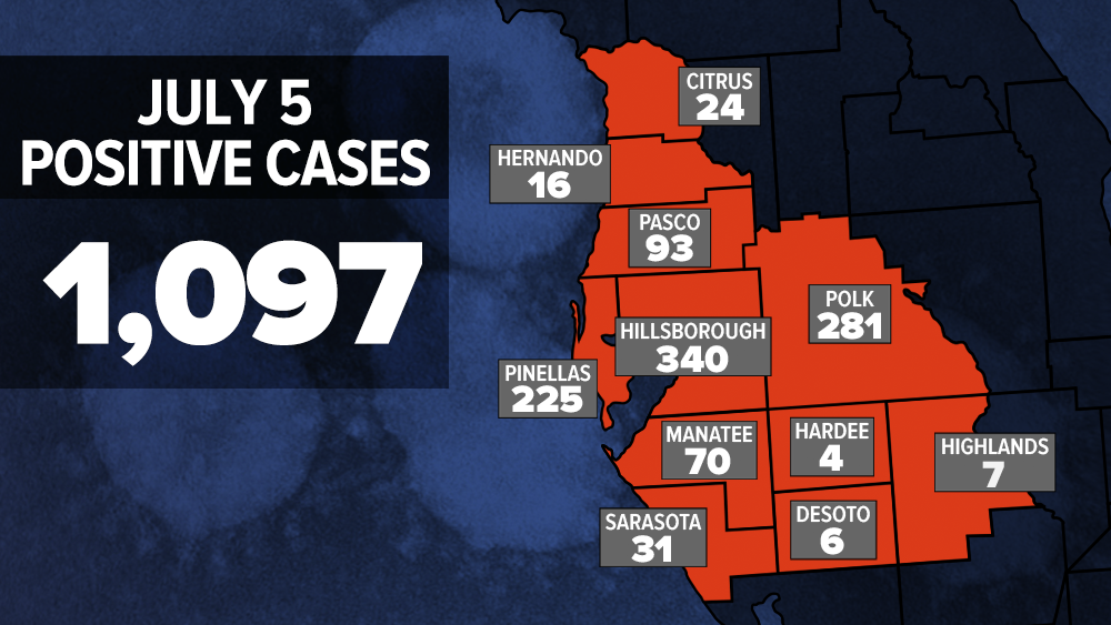 7-5-2020_WFTS_COVID_CASES_BY_COUNTY.png