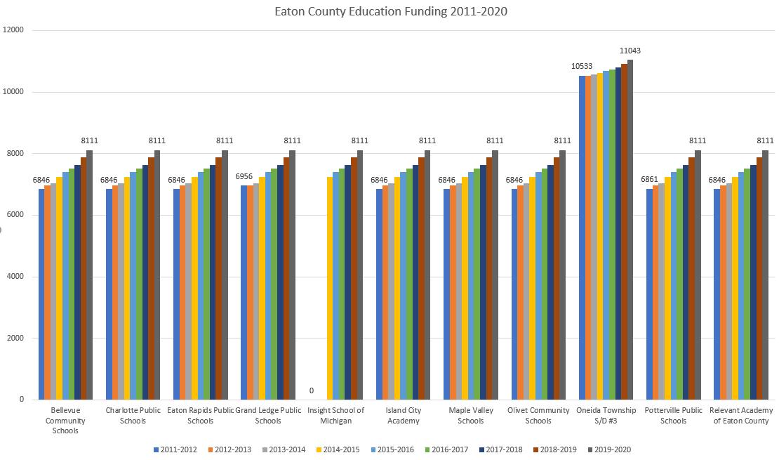Eaton County K-12 School Funding 2011-2020