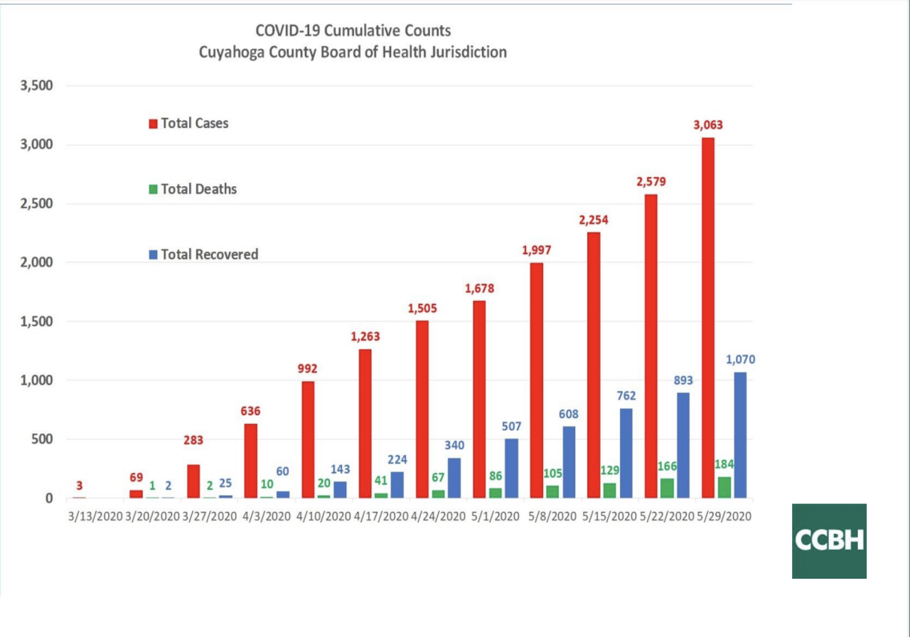 COVID-19 cumulative counts.