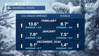 Winter Snowfall Stats
