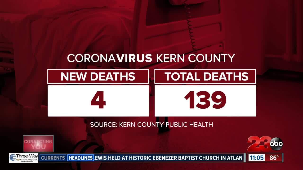 COVID-19 Deaths in Kern County