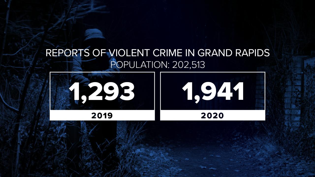 violent crime in gr 2020