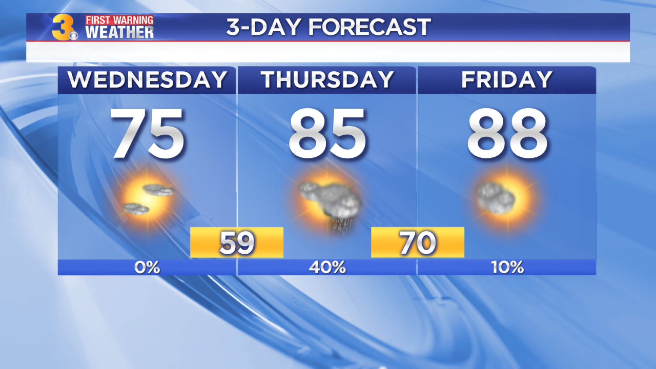 Wednesday's First Warning Forecast: Nice today but heat, humidity, and storms are on the way
