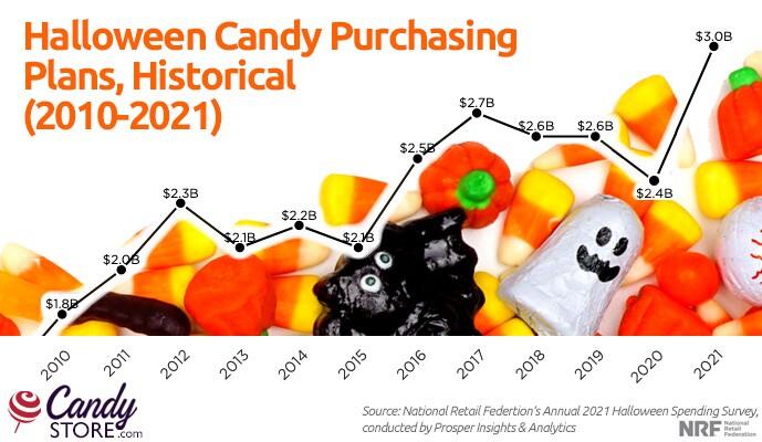candystore-com-halloween-candy-top-ten.jfif