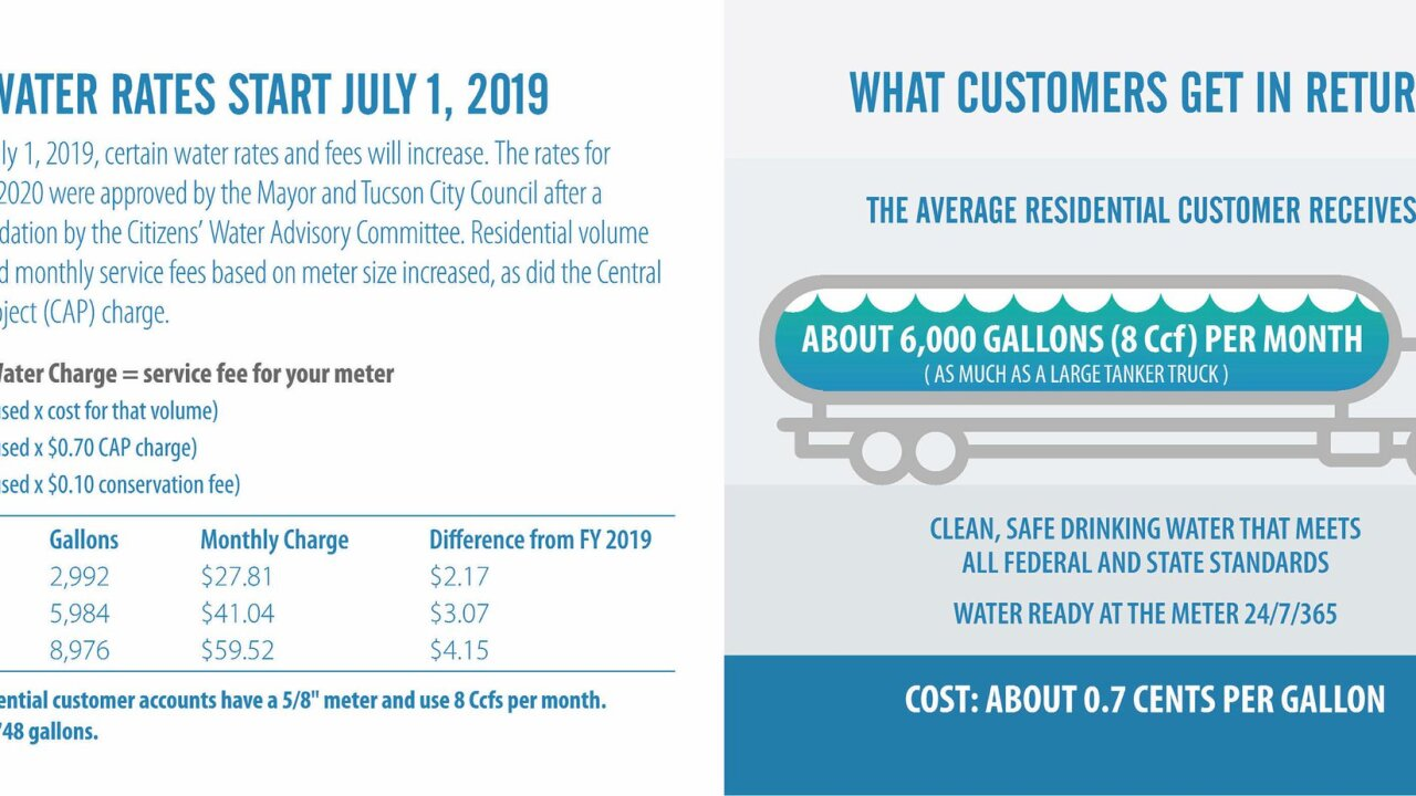 Tucson Water Rates To Go Up July 1st