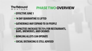 """Phase Two of """"re-opening"""" Montana begins on June 1"""