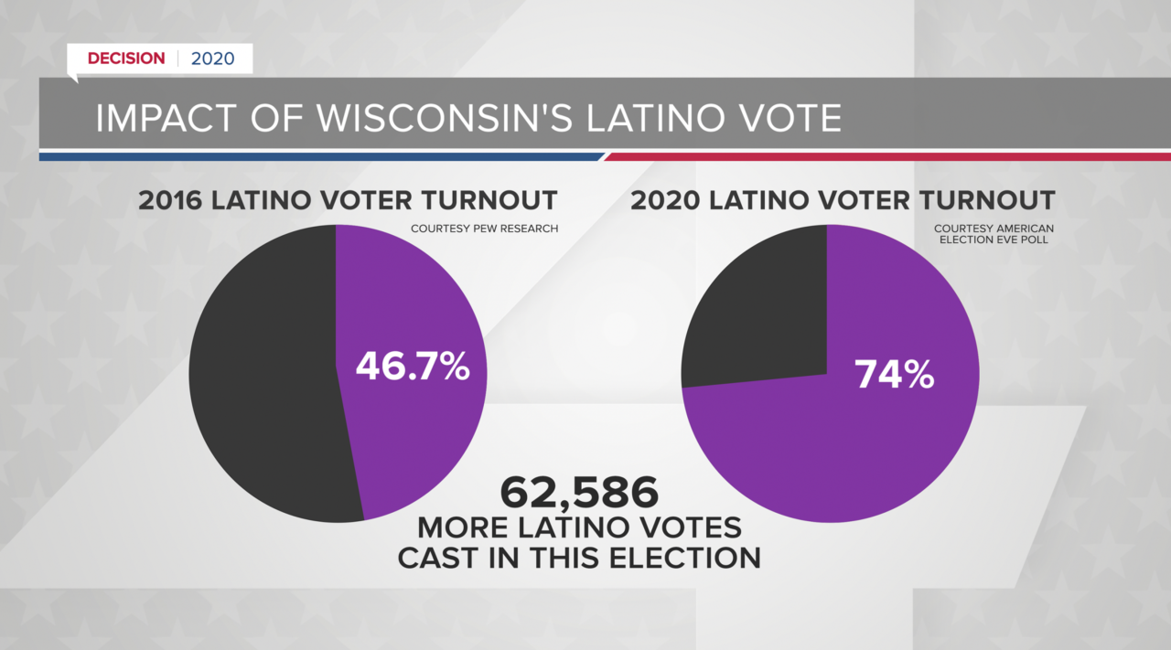 Comparing Latino voter turnout between 2016 and 2020