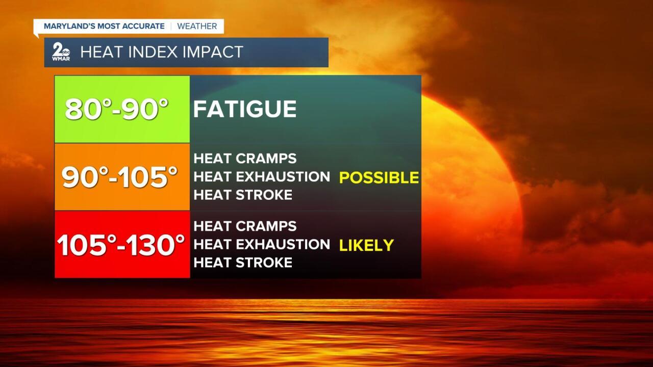 Heat Index Impacts.jpg