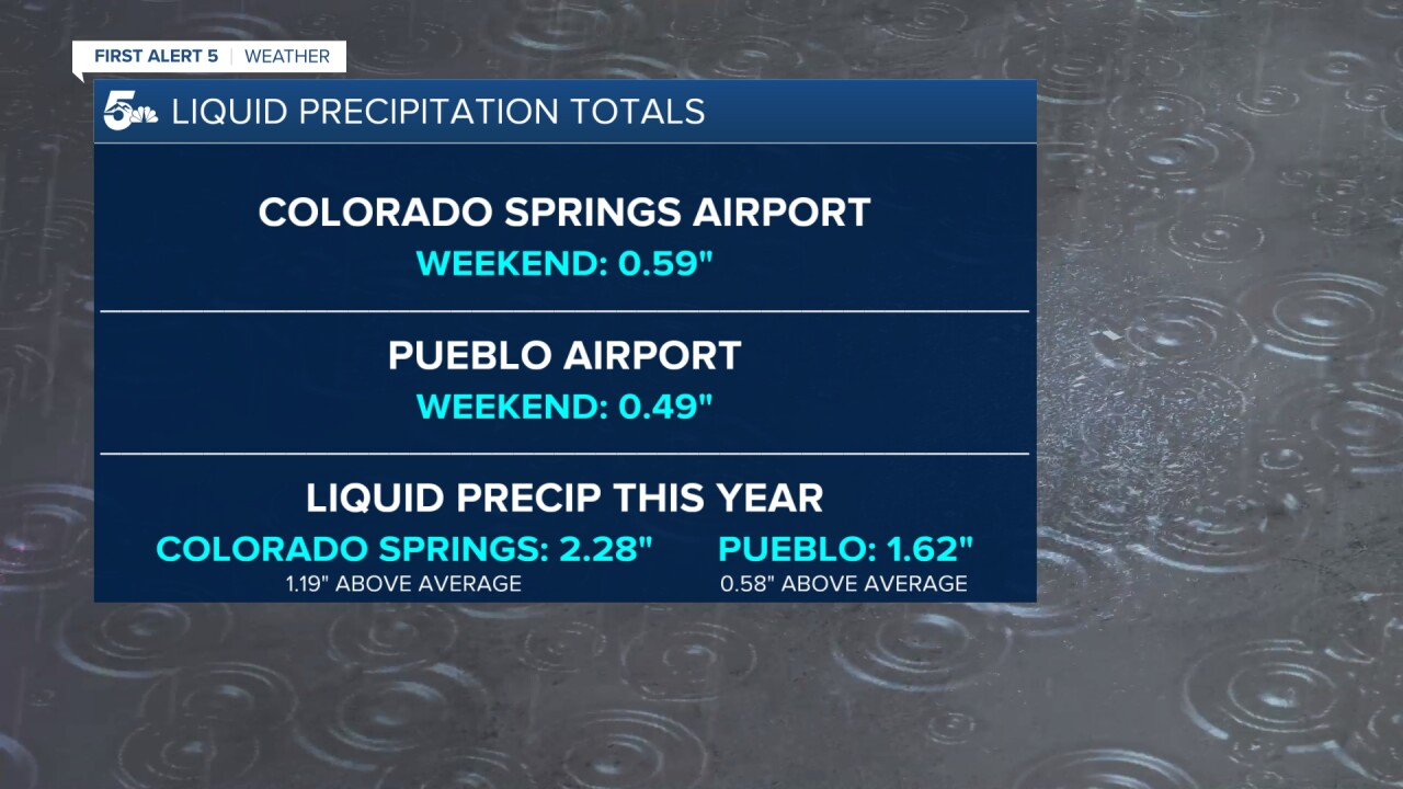 Liquid Precip Totals
