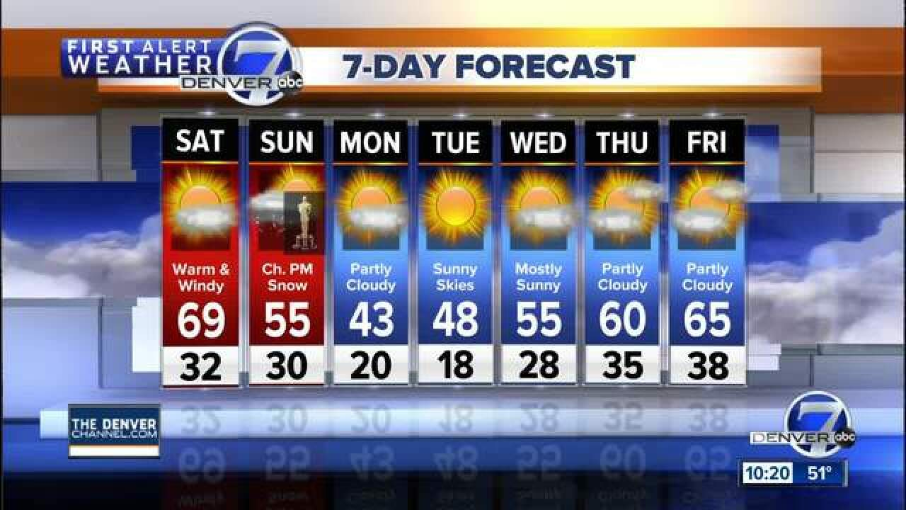 60s and sunshine for the Denver area on Saturday