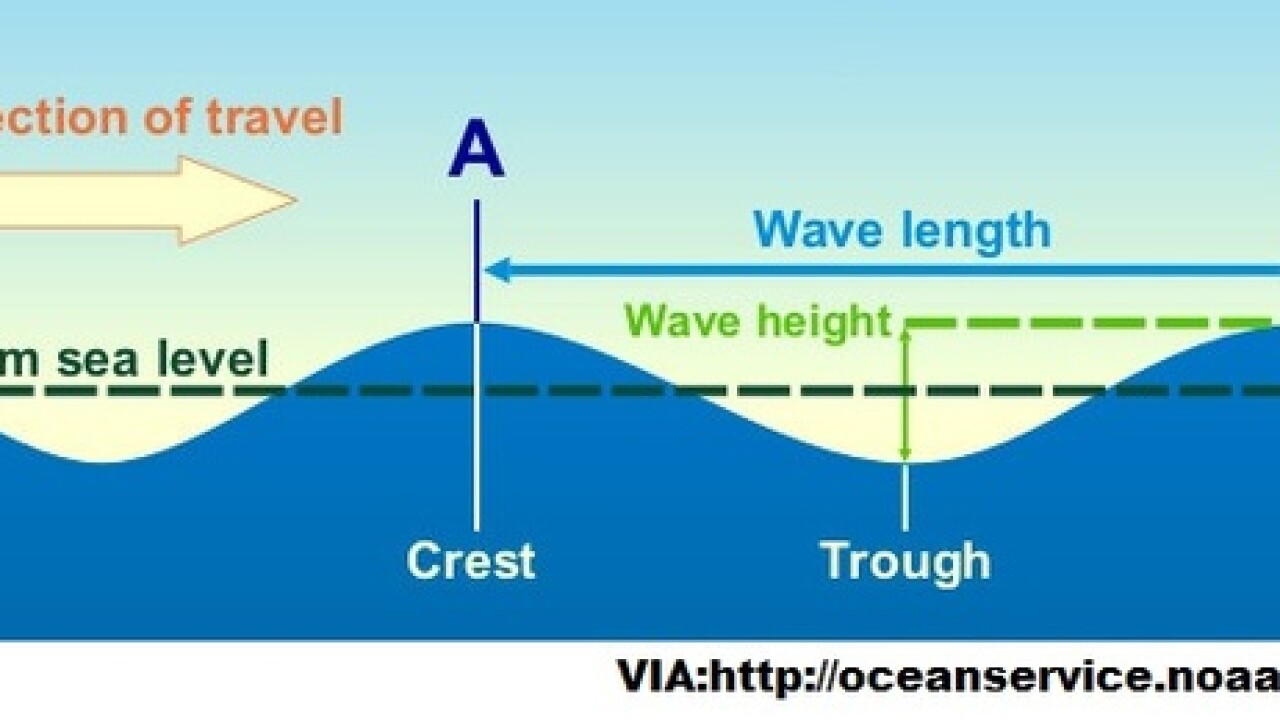 What is a tide and how does it affect me?