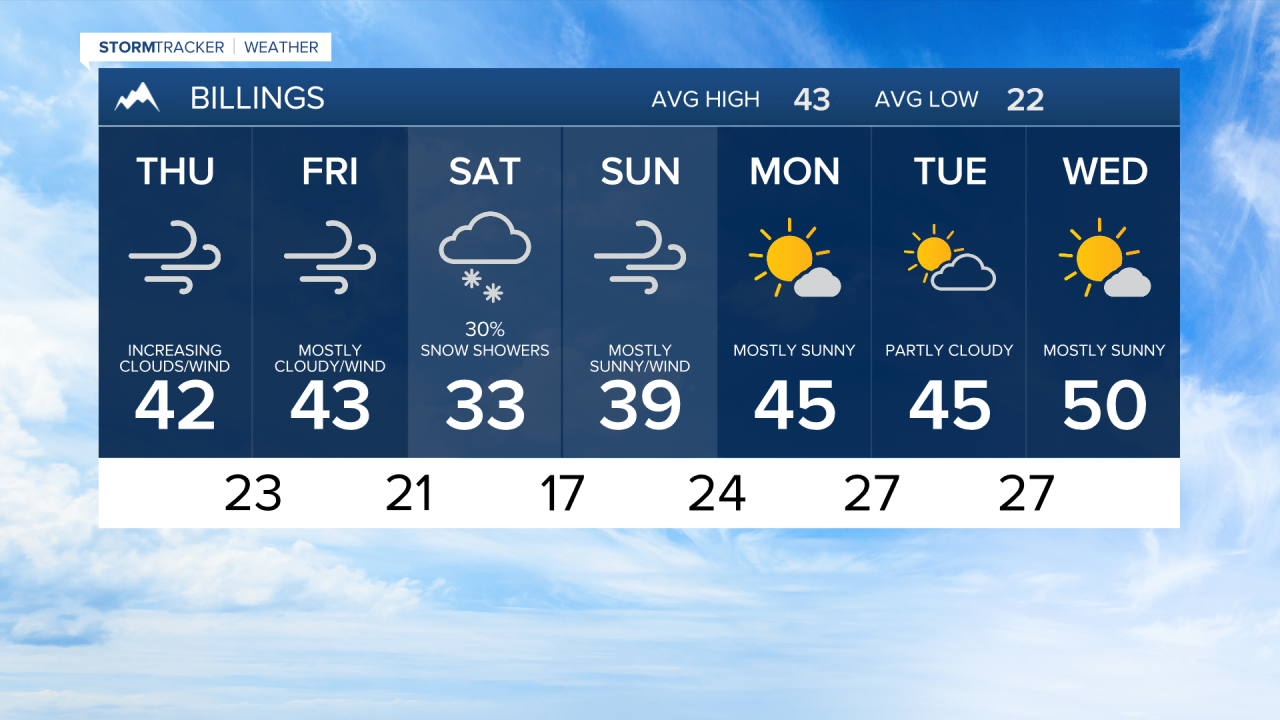 7 Day AM Billings THU AM 2-25-21.png